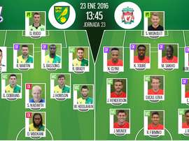 Onces titulares del Norwich-Liverpool. BeSoccer