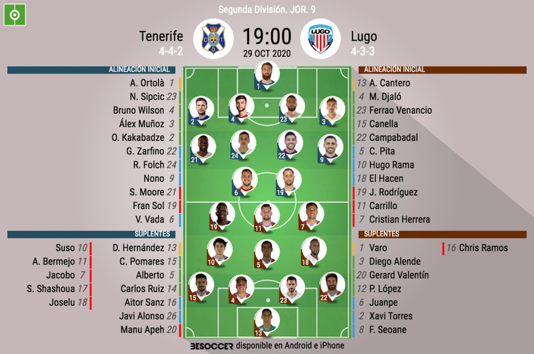 Onces del Tenerife-Lugo. BeSoccer