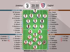 Onces de Juve y Cagliari. BeSoccer