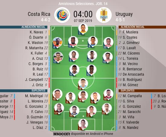 Onces oficiales del Costa Rica-Uruguay. BeSoccer