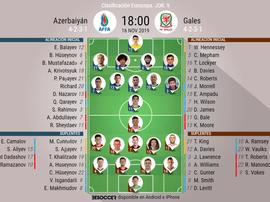 Sigue el directo del Azerbaiyán-Gales. BeSoccer
