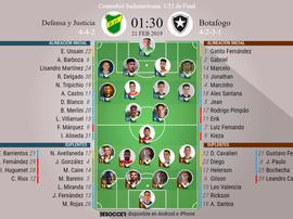 Onces del Defensa y Justicia-Botafogo. BeSoccer