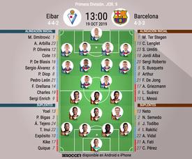 Onces oficiales del Eibar-FC Barcelona, partido correspondiente a la Jornada 9 de Primera. BeSoccer