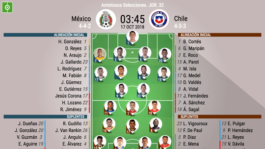 Onces oficiales del amistoso México-Chile. BeSoccer