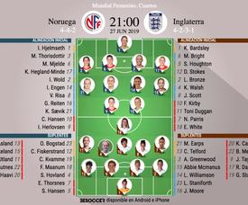 Onces oficiales del Noruega-Inglaterra, partido de los cuartos del Mundial Femenino. BS