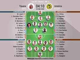 Onces oficiales del Tijuana-América, partido de la Jornada 3 del Clausura MX 2020. BeSoccer