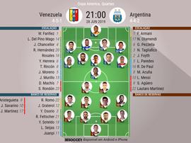 Onze inicial da Venezuela e da Argentina para os quartos de final da Copa América. BeSoccer