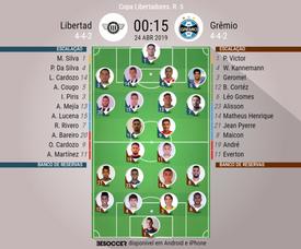 Onze inicial Libertad - Grêmio na Copa Libertadores. BeSoccer