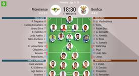 Onze inicial Moreirense vs Benfica. BeSoccer