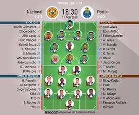 Onze inicial Nacional-FC Porto da 33ª jornada da Liga Portuguesa. BeSoccer