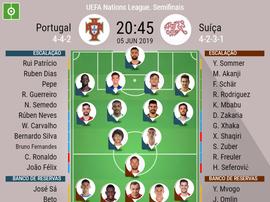 Onze inicial Portugal - Suiça para as meias finais da Liga das Nações. BeSoccer