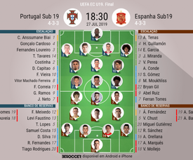Onze inicial Portugal e Espanha Sub 19 para a final do Europeu Sub19. BeSoccer