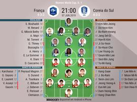Onze oficial de França e Coreia de Sul para a 1ª jornada do Mundial Feminino. BeSoccer