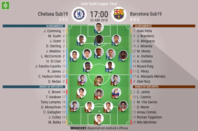 Os onzes de Chelsea e Barcelona para a final da UEFA Youth League. BeSoccer