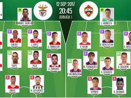 Os onzes de Benfica e CSKA para a partida desta terça-feira. BeSoccer