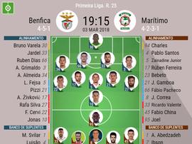Os onzes de Benfica e Marítimo para o encontro deste sábado. BeSoccer