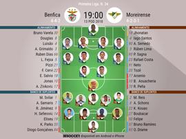 Onzes do Benfica-Moreirense da 34ª jornada da Liga NOS, 13-05-18. BeSoccer