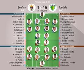 Os onzes de Benfica e Tondela para o duelo deste sábado. BeSoccer