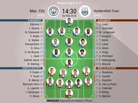 Os onzes do City e Huddersfield para este encontro.BeSoccer