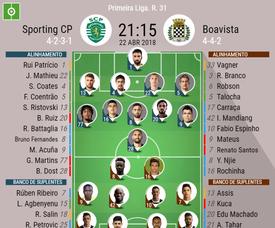 Onzes oficiais do Sporting CP - Boavista, j31, liga portuguesa 17-18. BeSoccer