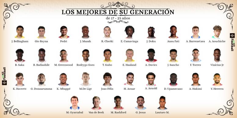 Los mejores futbolistas del mundo entre los 17 y los 23 años. ProFootballDB