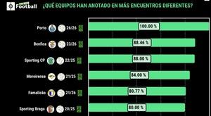 El Oporto tiene un 100% de efectividad. ProFootballDB