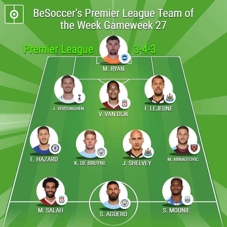 BeSoccer's Premier League Team of the Week - Gameweek 25. BeSoccer