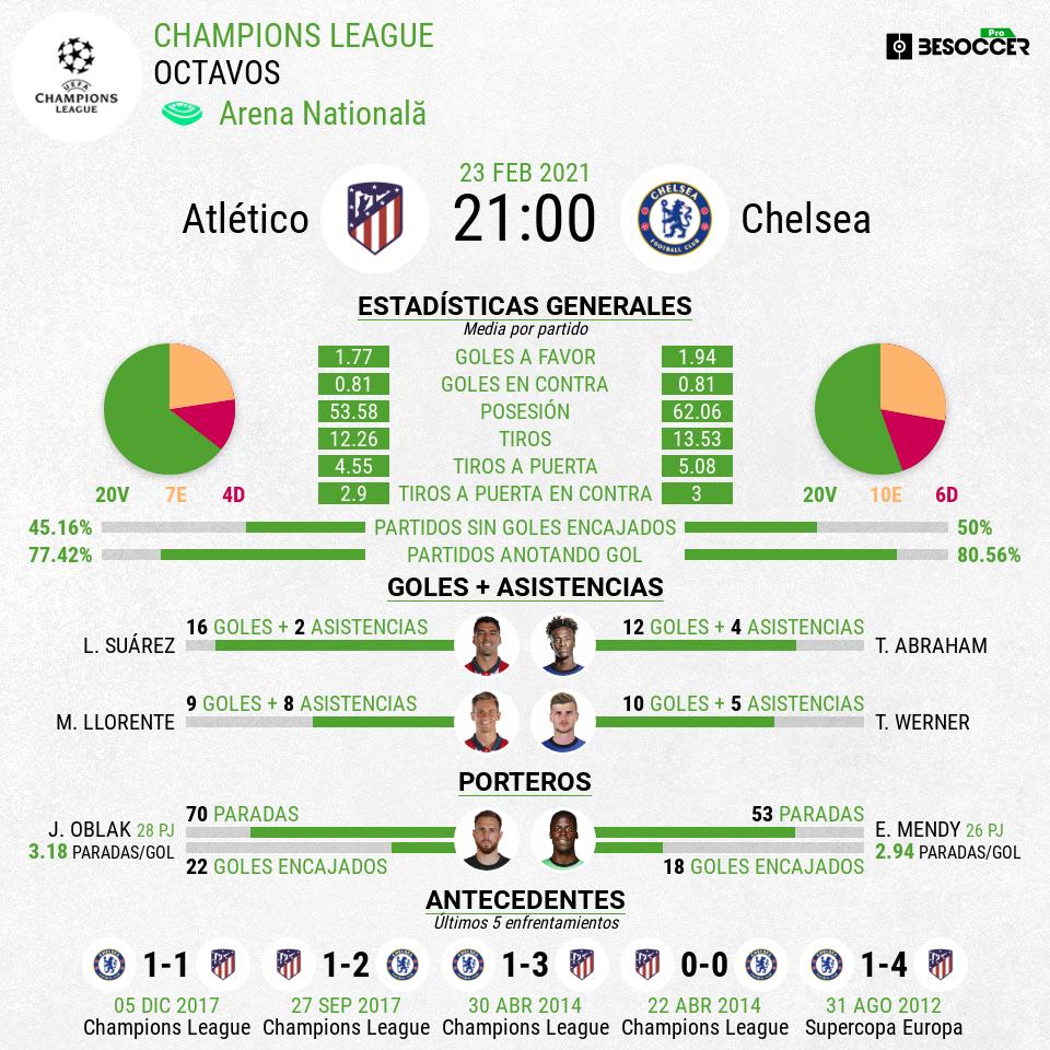 Previa Atlético-Chelsea