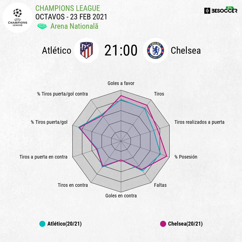 Previa estadística Atlético Chelsea