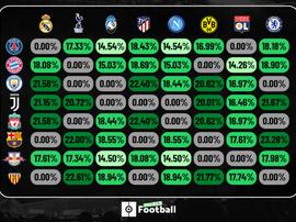 Gli incroci più probabili negli ottavi di Champions League 2019-20. BeSoccer