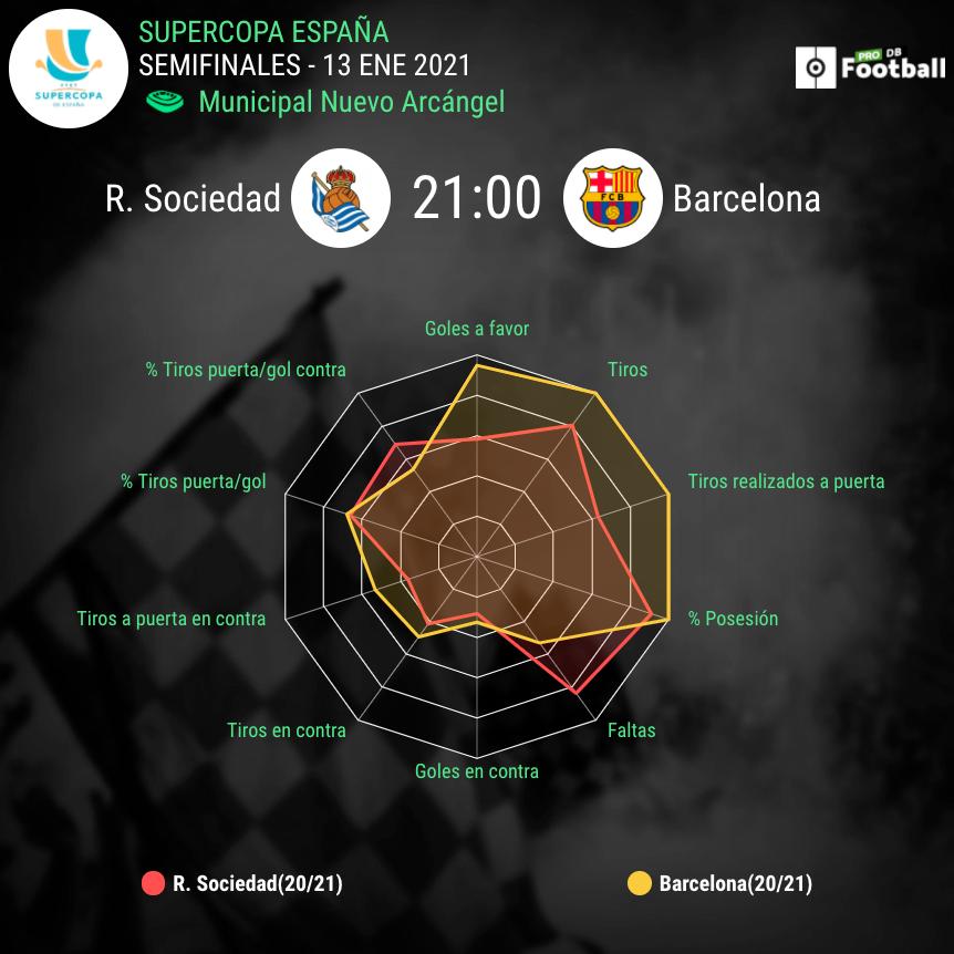 Previa Real Sociedad Barcelona Supercopa