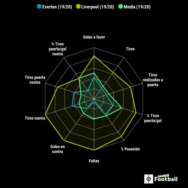 Este derbi es otro: el ataque total de Ancelotti vs. la solidez perdida de Klopp