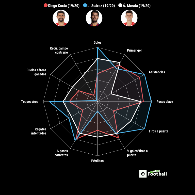 ¿Suárez, Morata o Diego Costa? El uruguayo arrasa