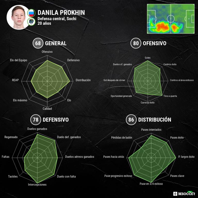 Radares estadísticos de Danila Prokhin