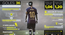 Radiografiando la sexta Bota de Oro de Leo Messi: así han sido sus 36 goles. BeSoccer/ProFootballDB