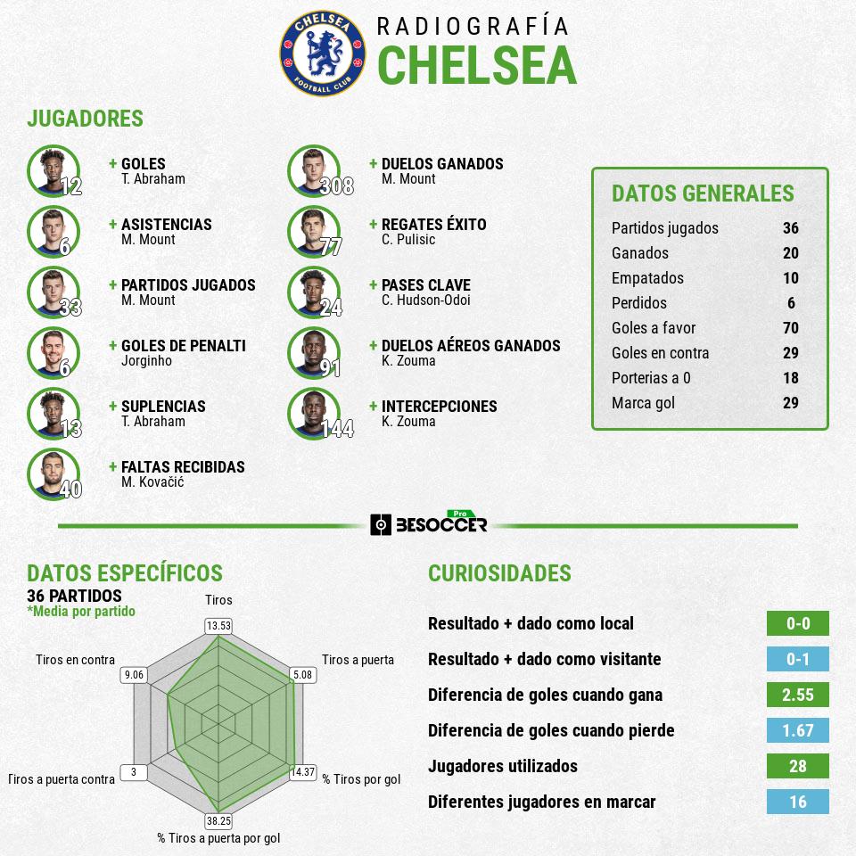 Radiografía Atlético Chelsea