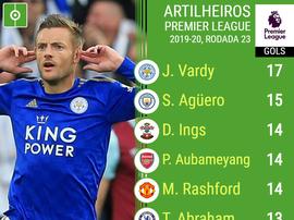 Ranking de artilheiros da Premier League da temporada 2019-20 após a 23º rodada. BeSoccer