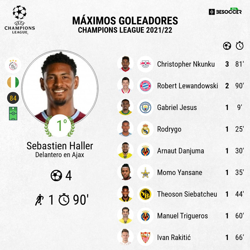 Clasificación goleadores Champions League 21-22
