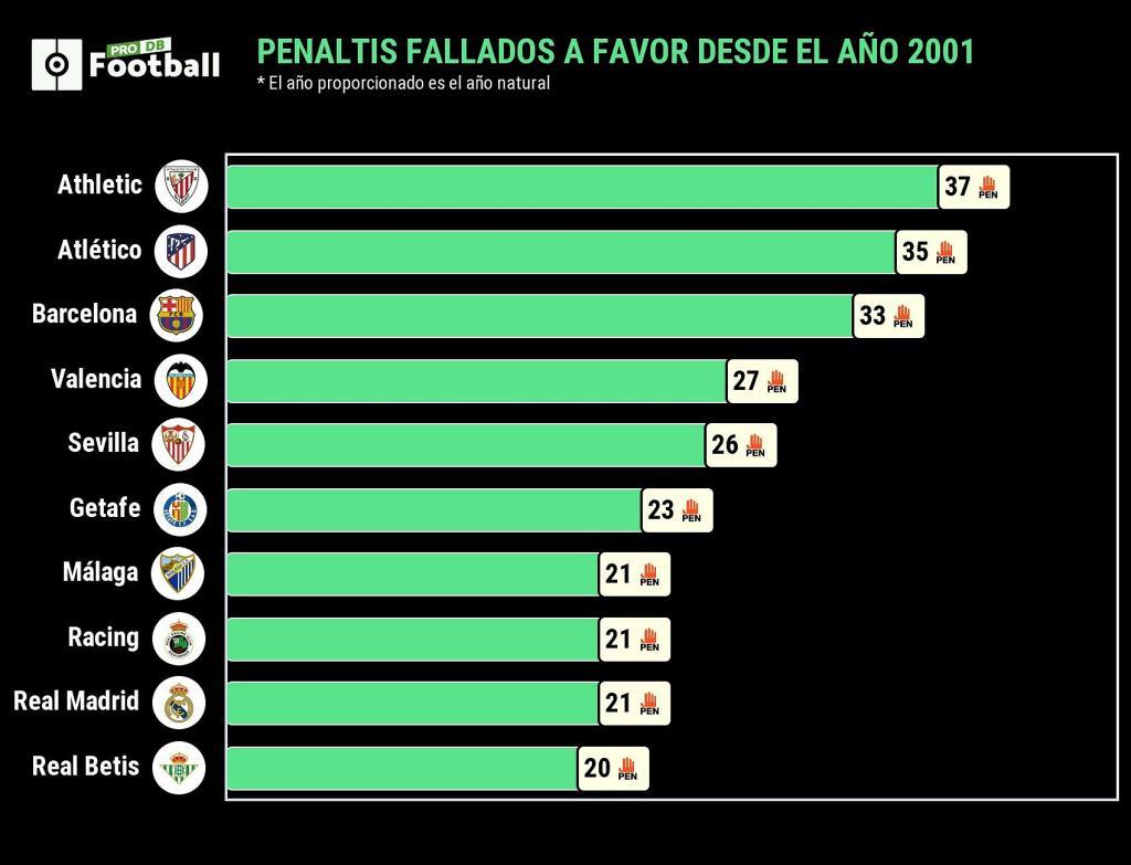 ¿Barça o Madrid? ¿A quién le han pitado más penaltis en el S. XXI?