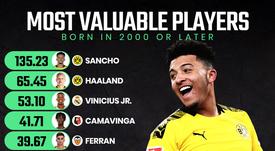 Sancho leads the way. ProFootballDB