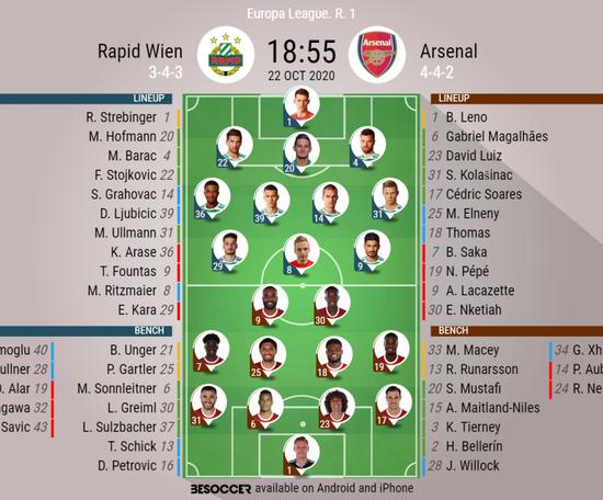 Rapid Wien v Arsenal. Europa League 20/21, 22/10/2020. Official-line-ups. BeSoccer