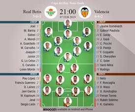 Real Betis v Valencia, Copa del Rey semi-final 1st leg: Official line-ups. BESOCCER