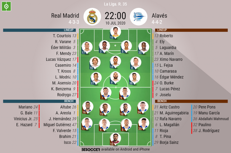 Real Madrid v Alaves, La Liga 2019/20, 10/7/2020, matchday 35 - Official line-ups. BESOCCER