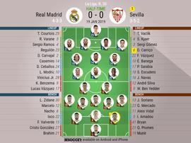 Real Madrid v Sevilla- GW 20 official lineups- BESOCCER