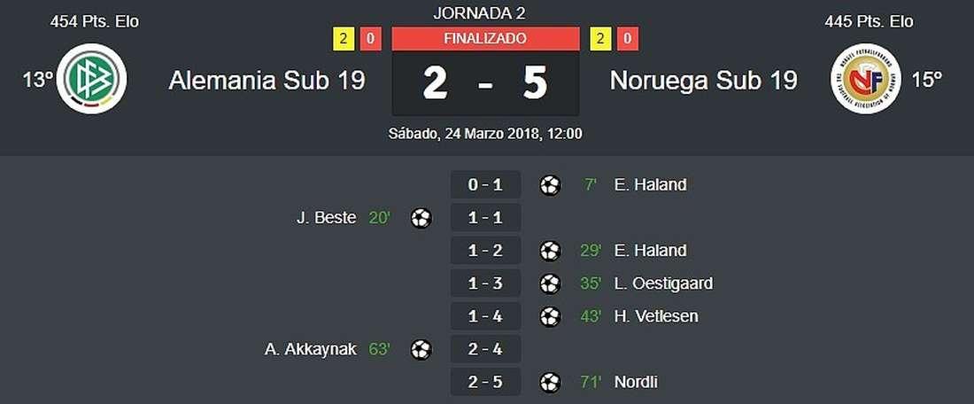 Noruega vapuleó a Alemania en la clasificación al Europeo Sub 19. ResultadosdeFútbol