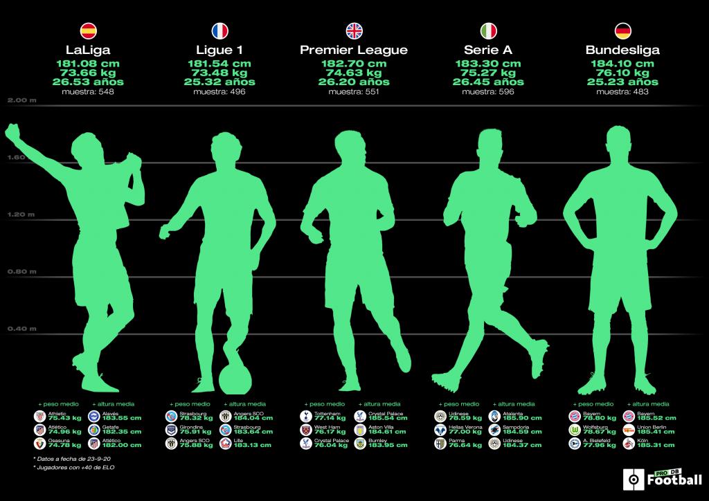 El retrato robot del futbolista profesional Altura, peso y edad de 27 ligas
