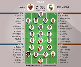 Roma Real Madrid lineups. Champions League 5. 27/11/18. BeSoccer