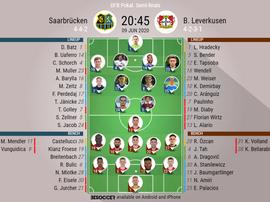 Saarbrucken v B Leverkusen, DFB Pokal 2019/20, semi-final, 9/6/2020 - Official line-ups. BESOCCER