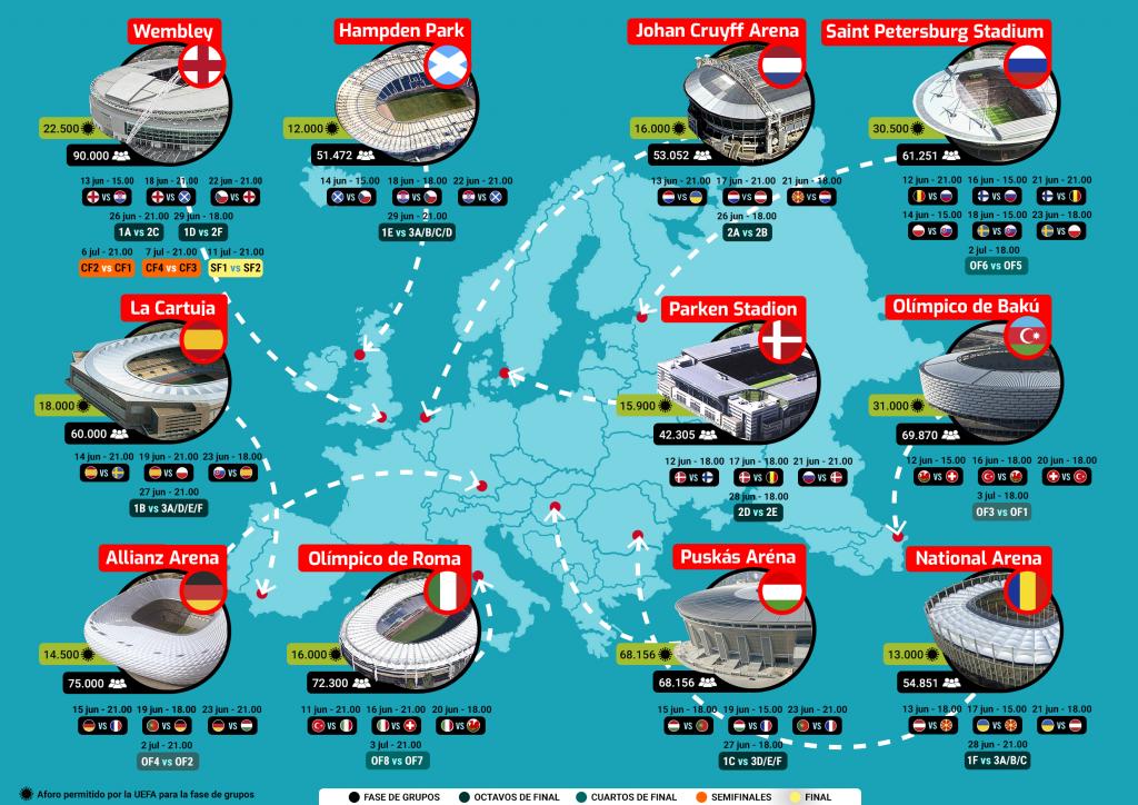 Sedes Eurocopa 2021