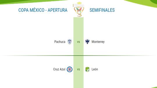 Estas son las semifinales de la Copa México. BeSoccer